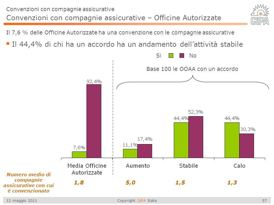Copyright GiPA Italia 57 12 maggio 2011 Convenzioni con compagnie assicurative Convenzioni con compagnie assicurative – Officine Autorizzate Numero me