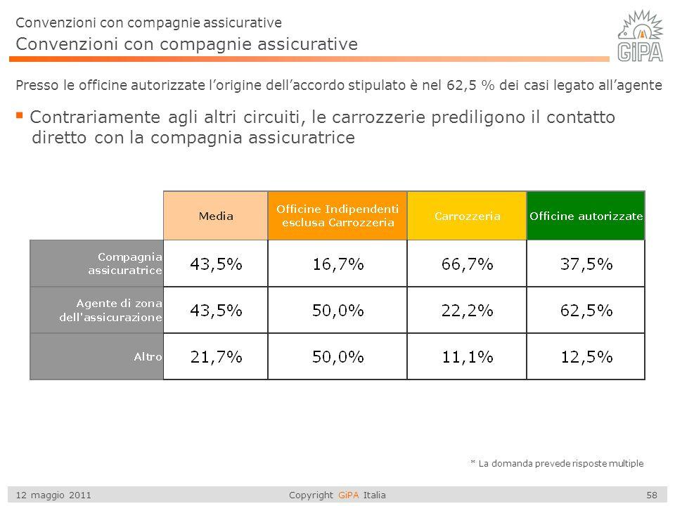 Copyright GiPA Italia 58 12 maggio 2011 Presso le officine autorizzate l'origine dell'accordo stipulato è nel 62,5 % dei casi legato all'agente  Cont