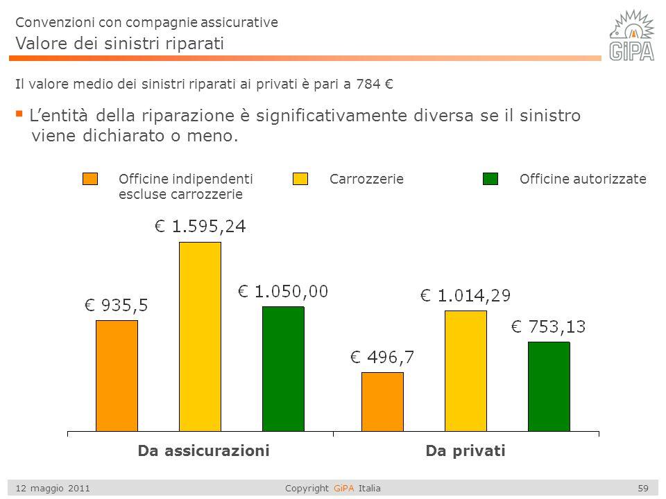 Copyright GiPA Italia 59 12 maggio 2011 Valore dei sinistri riparati Il valore medio dei sinistri riparati ai privati è pari a 784 €  L'entità della