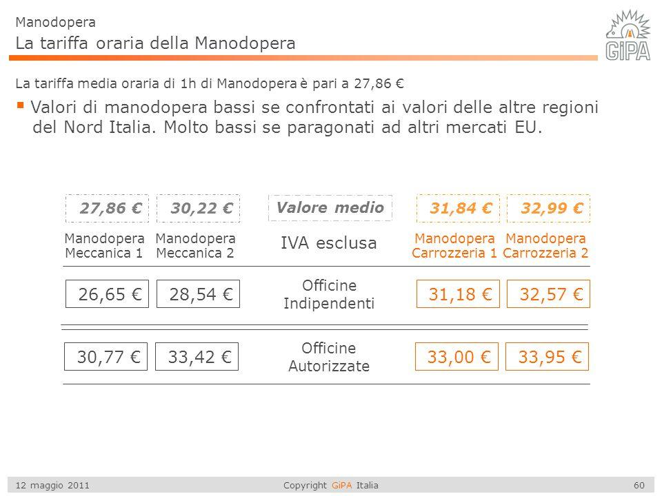 Copyright GiPA Italia 60 12 maggio 2011 La tariffa oraria della Manodopera La tariffa media oraria di 1h di Manodopera è pari a 27,86 €  Valori di ma