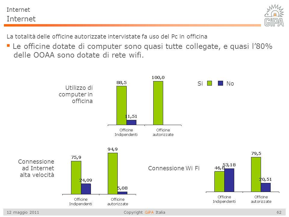 Copyright GiPA Italia 62 12 maggio 2011 Internet La totalità delle officine autorizzate intervistate fa uso del Pc in officina  Le officine dotate di