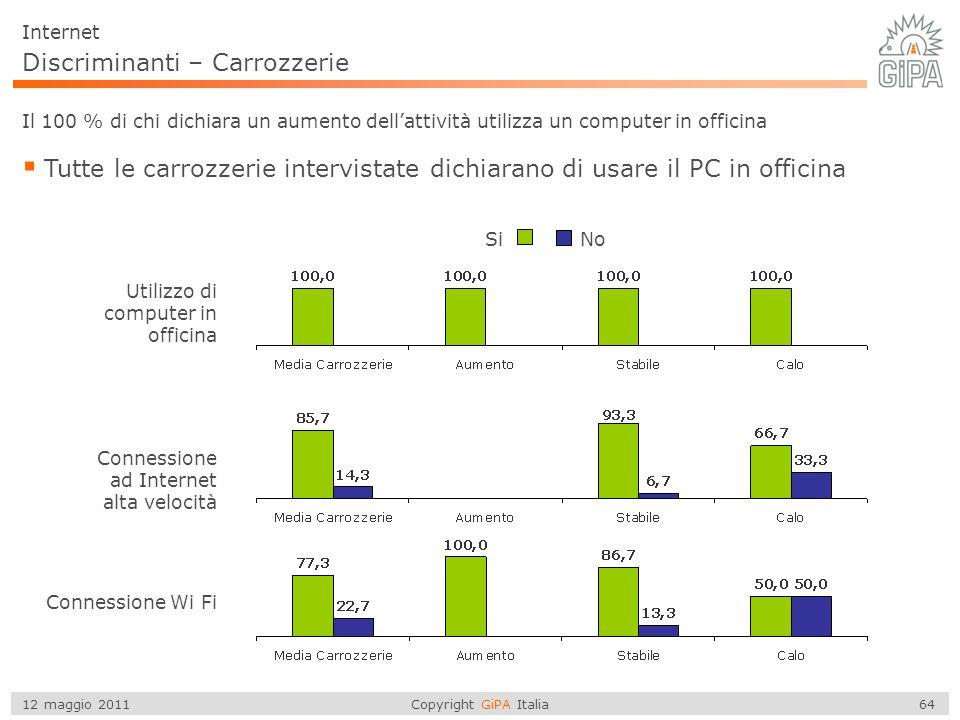 Copyright GiPA Italia 64 12 maggio 2011 Discriminanti – Carrozzerie  Tutte le carrozzerie intervistate dichiarano di usare il PC in officina Utilizzo