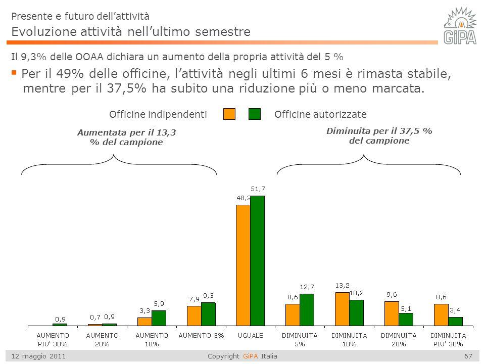 Copyright GiPA Italia 67 12 maggio 2011 Evoluzione attività nell'ultimo semestre Il 9,3% delle OOAA dichiara un aumento della propria attività del 5 %
