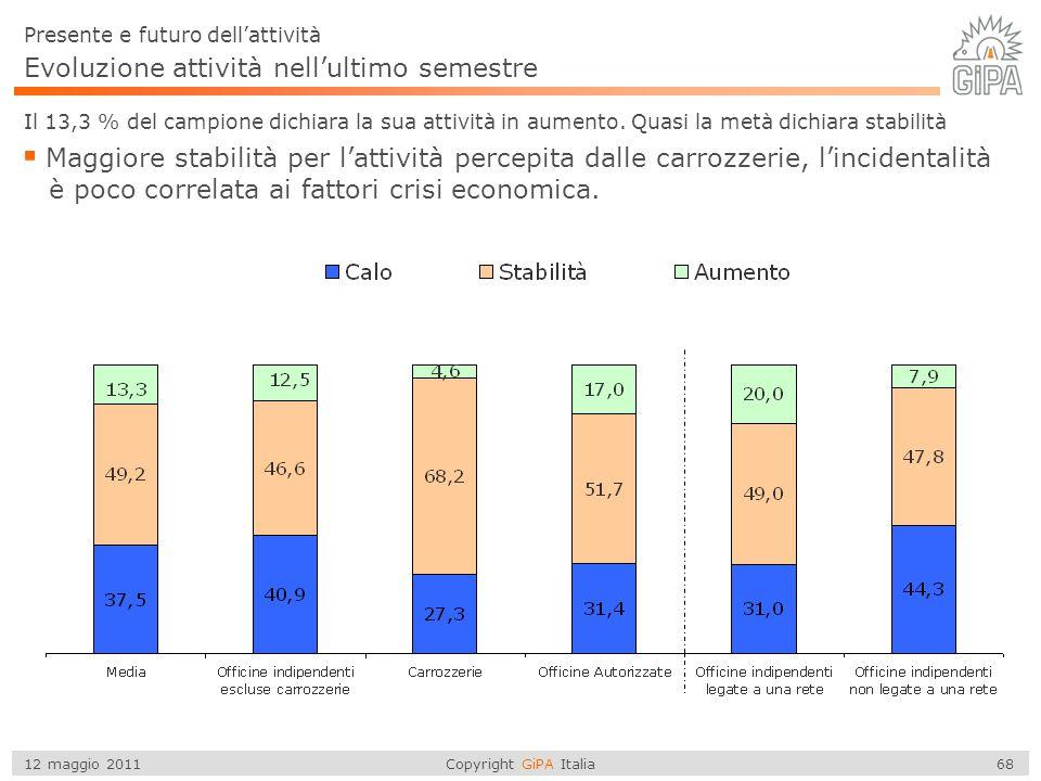Copyright GiPA Italia 68 12 maggio 2011 Evoluzione attività nell'ultimo semestre Il 13,3 % del campione dichiara la sua attività in aumento. Quasi la