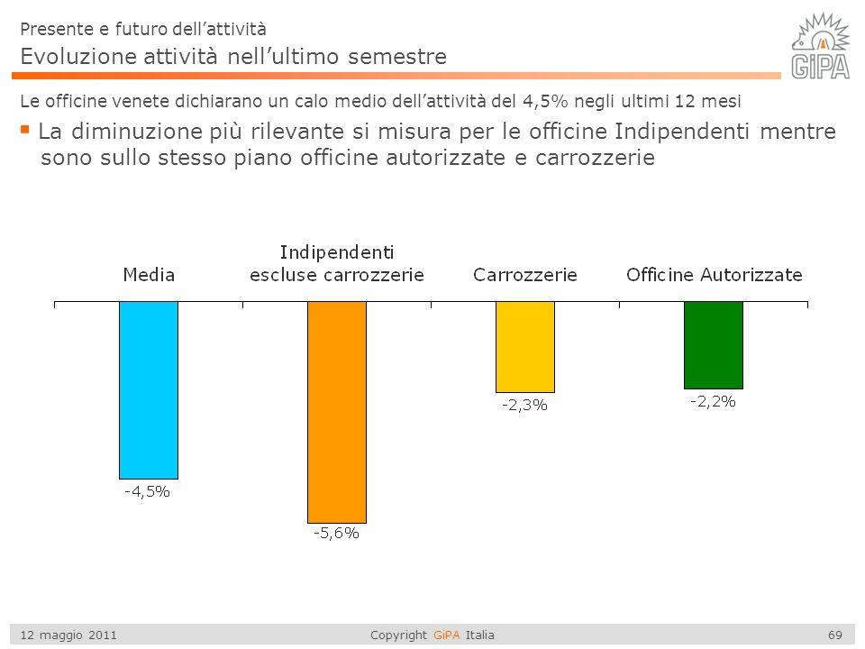 Copyright GiPA Italia 69 12 maggio 2011 Evoluzione attività nell'ultimo semestre Le officine venete dichiarano un calo medio dell'attività del 4,5% ne