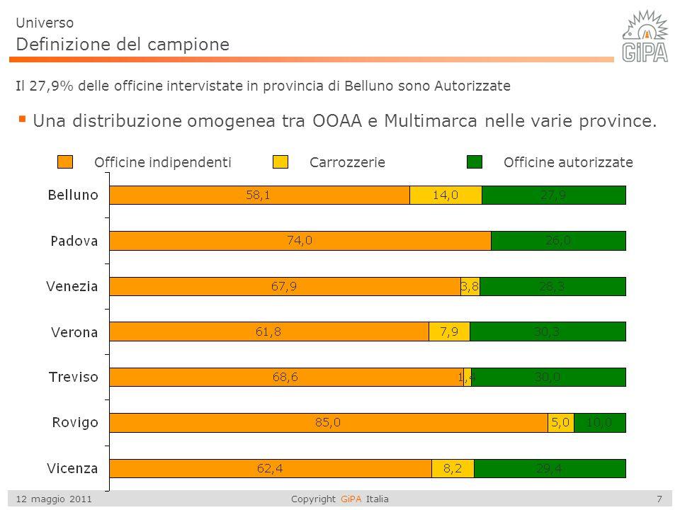Copyright GiPA Italia 7 12 maggio 2011 Definizione del campione Il 27,9% delle officine intervistate in provincia di Belluno sono Autorizzate  Una di
