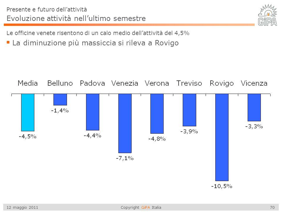 Copyright GiPA Italia 70 12 maggio 2011 Evoluzione attività nell'ultimo semestre Le officine venete risentono di un calo medio dell'attività del 4,5%