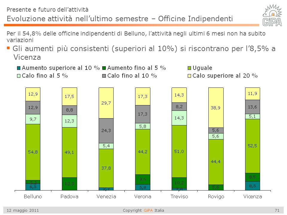 Copyright GiPA Italia 71 12 maggio 2011 Evoluzione attività nell'ultimo semestre – Officine Indipendenti Per il 54,8% delle officine indipendenti di B