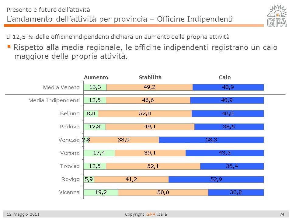 Copyright GiPA Italia 74 12 maggio 2011 L'andamento dell'attività per provincia – Officine Indipendenti  Rispetto alla media regionale, le officine i
