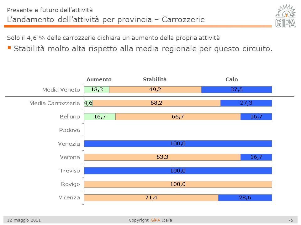 Copyright GiPA Italia 75 12 maggio 2011 L'andamento dell'attività per provincia – Carrozzerie  Stabilità molto alta rispetto alla media regionale per