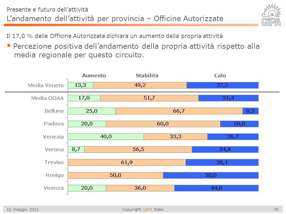 Copyright GiPA Italia 76 12 maggio 2011 L'andamento dell'attività per provincia – Officine Autorizzate  Percezione positiva dell'andamento della prop