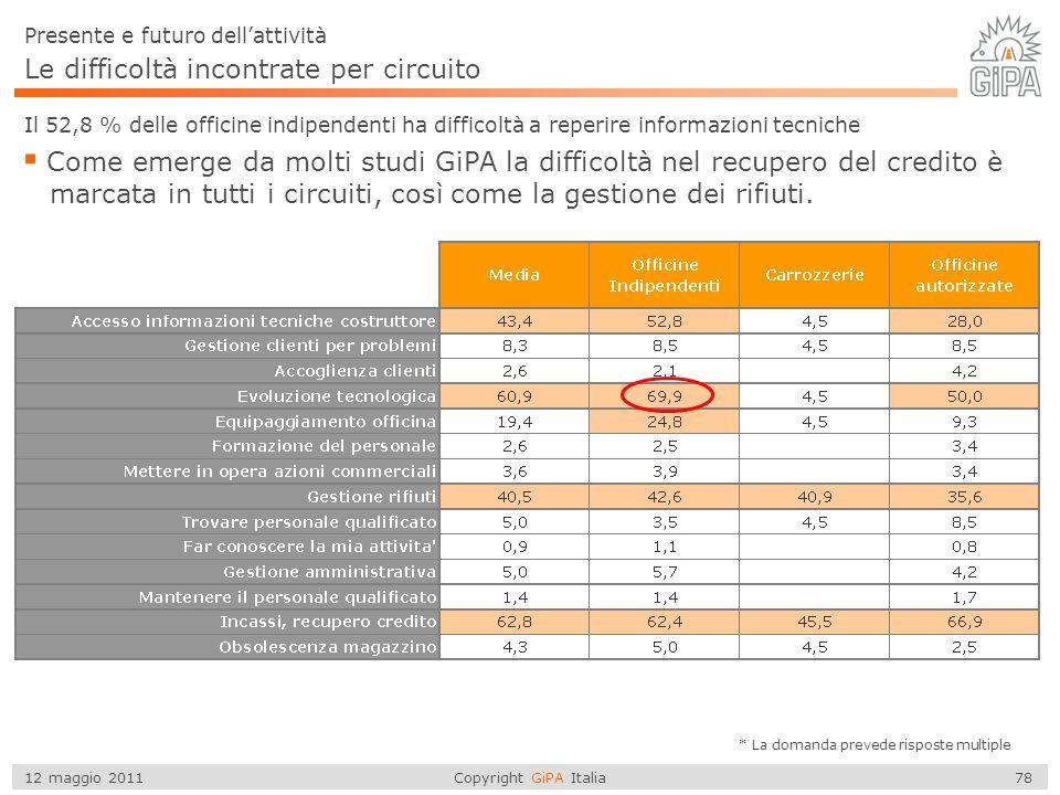 Copyright GiPA Italia 78 12 maggio 2011 Le difficoltà incontrate per circuito Il 52,8 % delle officine indipendenti ha difficoltà a reperire informazi