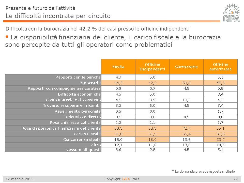 Copyright GiPA Italia 79 12 maggio 2011 Le difficoltà incontrate per circuito Difficoltà con la burocrazia nel 42,2 % dei casi presso le officine indi