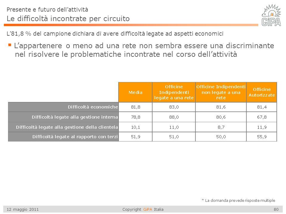 Copyright GiPA Italia 80 12 maggio 2011 Le difficoltà incontrate per circuito L'81,8 % del campione dichiara di avere difficoltà legate ad aspetti eco