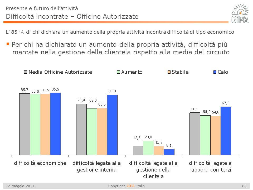 Copyright GiPA Italia 83 12 maggio 2011 Difficoltà incontrate – Officine Autorizzate  Per chi ha dichiarato un aumento della propria attività, diffic