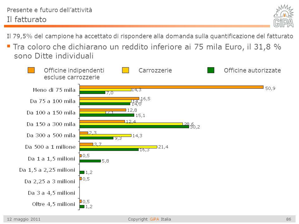Copyright GiPA Italia 86 12 maggio 2011 Il fatturato Il 79,5% del campione ha accettato di rispondere alla domanda sulla quantificazione del fatturato