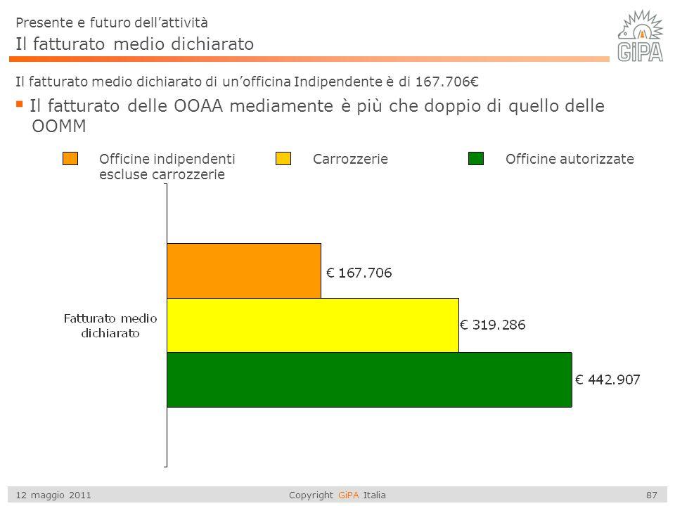 Copyright GiPA Italia 87 12 maggio 2011 Il fatturato medio dichiarato Il fatturato medio dichiarato di un'officina Indipendente è di 167.706€  Il fat