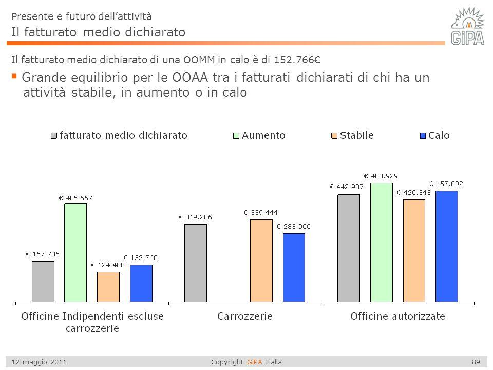 Copyright GiPA Italia 89 12 maggio 2011 Il fatturato medio dichiarato di una OOMM in calo è di 152.766€  Grande equilibrio per le OOAA tra i fatturat