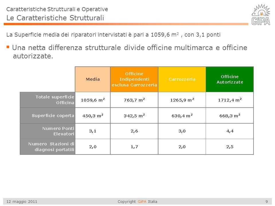 Copyright GiPA Italia 9 12 maggio 2011 Le Caratteristiche Strutturali Caratteristiche Strutturali e Operative La Superficie media dei riparatori inter