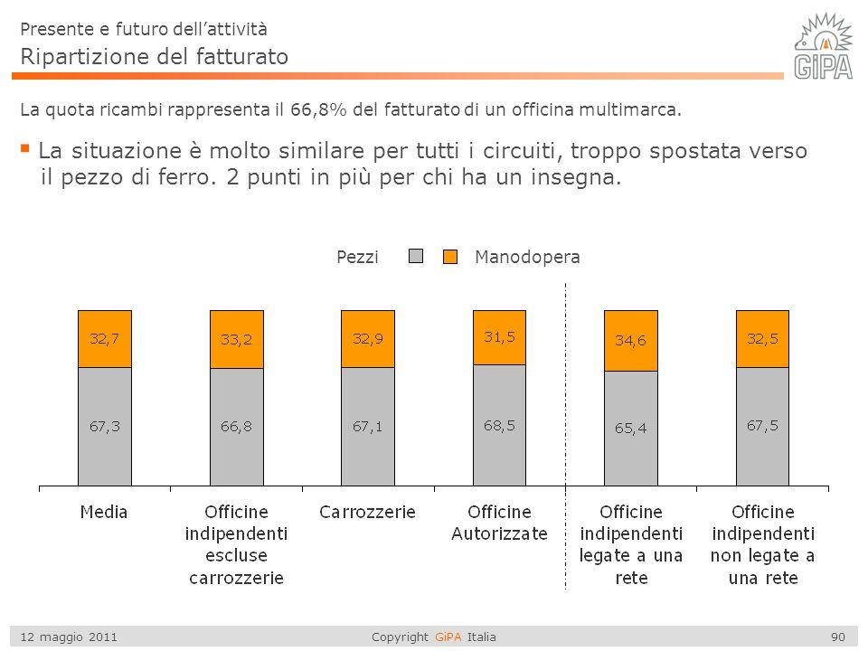 Copyright GiPA Italia 90 12 maggio 2011 Ripartizione del fatturato La quota ricambi rappresenta il 66,8% del fatturato di un officina multimarca.  La