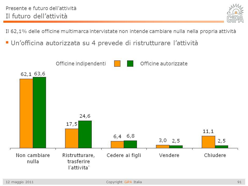 Copyright GiPA Italia 91 12 maggio 2011 Il futuro dell'attività  Un'officina autorizzata su 4 prevede di ristrutturare l'attività Presente e futuro d