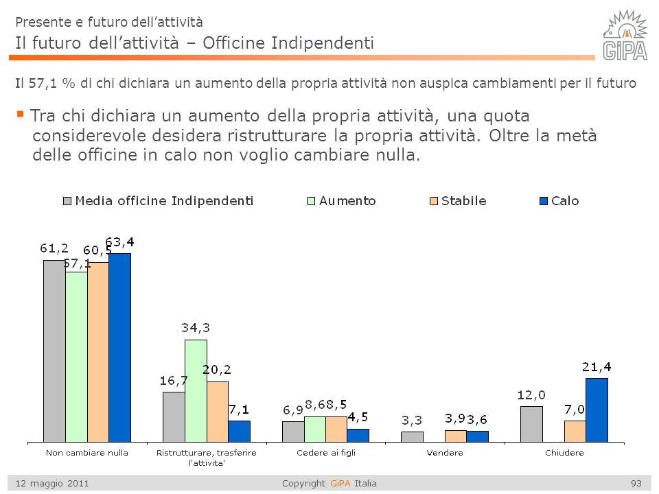 Copyright GiPA Italia 93 12 maggio 2011 Il futuro dell'attività – Officine Indipendenti  Tra chi dichiara un aumento della propria attività, una quot