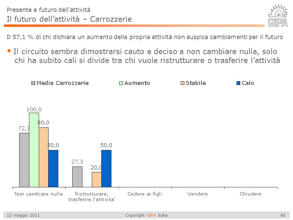 Copyright GiPA Italia 95 12 maggio 2011 Il futuro dell'attività – Carrozzerie Il 57,1 % di chi dichiara un aumento della propria attività non auspica