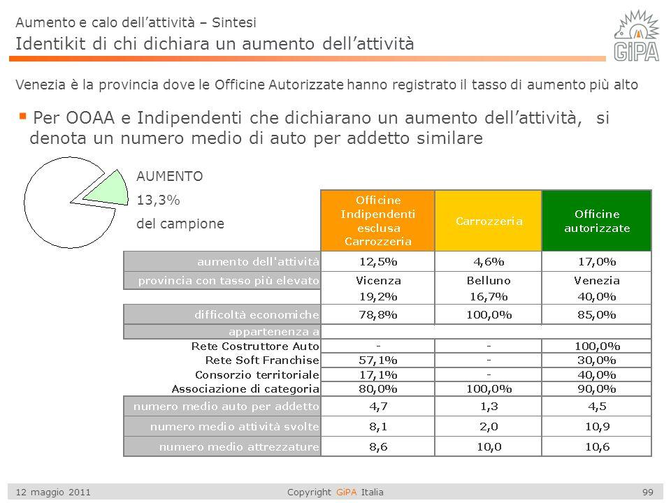 Copyright GiPA Italia 99 12 maggio 2011 Identikit di chi dichiara un aumento dell'attività Aumento e calo dell'attività – Sintesi  Per OOAA e Indipen