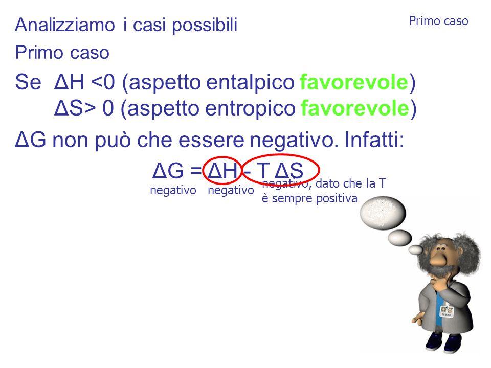 Analizziamo i casi possibili Primo caso Se ΔH 0 (aspetto entropico favorevole) ΔG non può che essere negativo.
