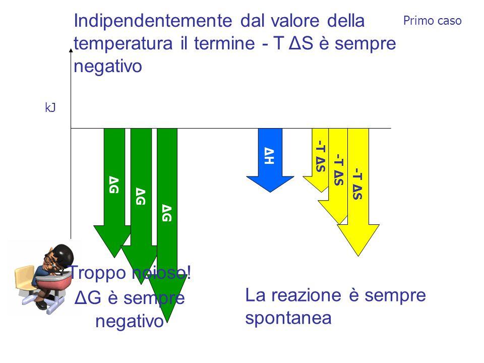 ΔHΔH -T Δ S Indipendentemente dal valore della temperatura il termine - T ΔS è sempre negativo ΔGΔG ΔGΔG ΔGΔG La reazione è sempre spontanea kJ Troppo noioso.