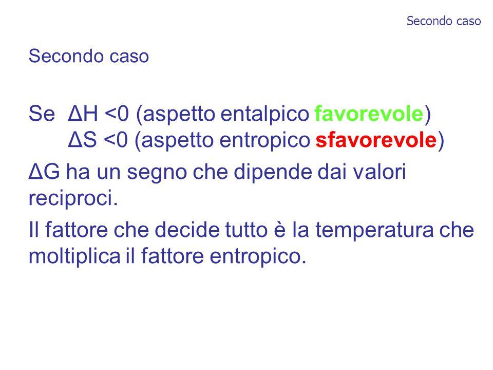 Secondo caso Se ΔH <0 (aspetto entalpico favorevole) ΔS <0 (aspetto entropico sfavorevole) ΔG ha un segno che dipende dai valori reciproci.