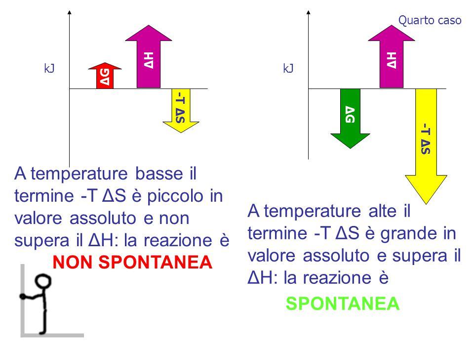 ΔHΔH -T Δ S ΔGΔG ΔGΔG A temperature basse il termine -T ΔS è piccolo in valore assoluto e non supera il ΔH: la reazione è NON SPONTANEA kJ ΔHΔH A temperature alte il termine -T ΔS è grande in valore assoluto e supera il ΔH: la reazione è SPONTANEA Quarto caso