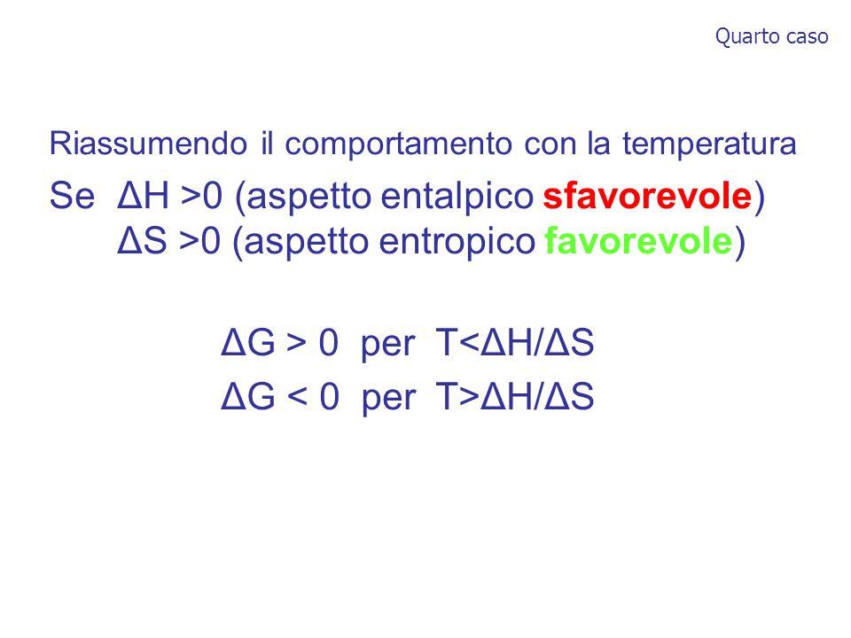 Riassumendo il comportamento con la temperatura Se ΔH >0 (aspetto entalpico sfavorevole) ΔS >0 (aspetto entropico favorevole) ΔG > 0 per T<ΔH/ΔS ΔG ΔH/ΔS Quarto caso