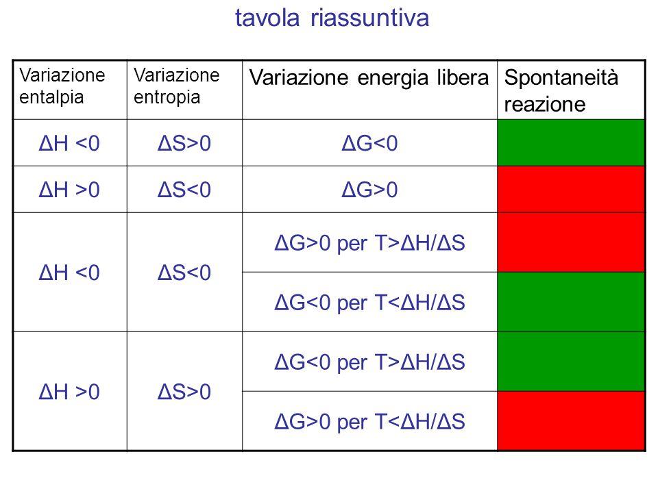 Variazione entalpia Variazione entropia Variazione energia liberaSpontaneità reazione ΔH <0ΔS>0ΔG<0 ΔH >0ΔS<0ΔG>0 ΔH <0ΔS<0 ΔG>0 per T>ΔH/ΔS ΔG<0 per T<ΔH/ΔS ΔH >0ΔS>0 ΔG ΔH/ΔS ΔG>0 per T<ΔH/ΔS tavola riassuntiva