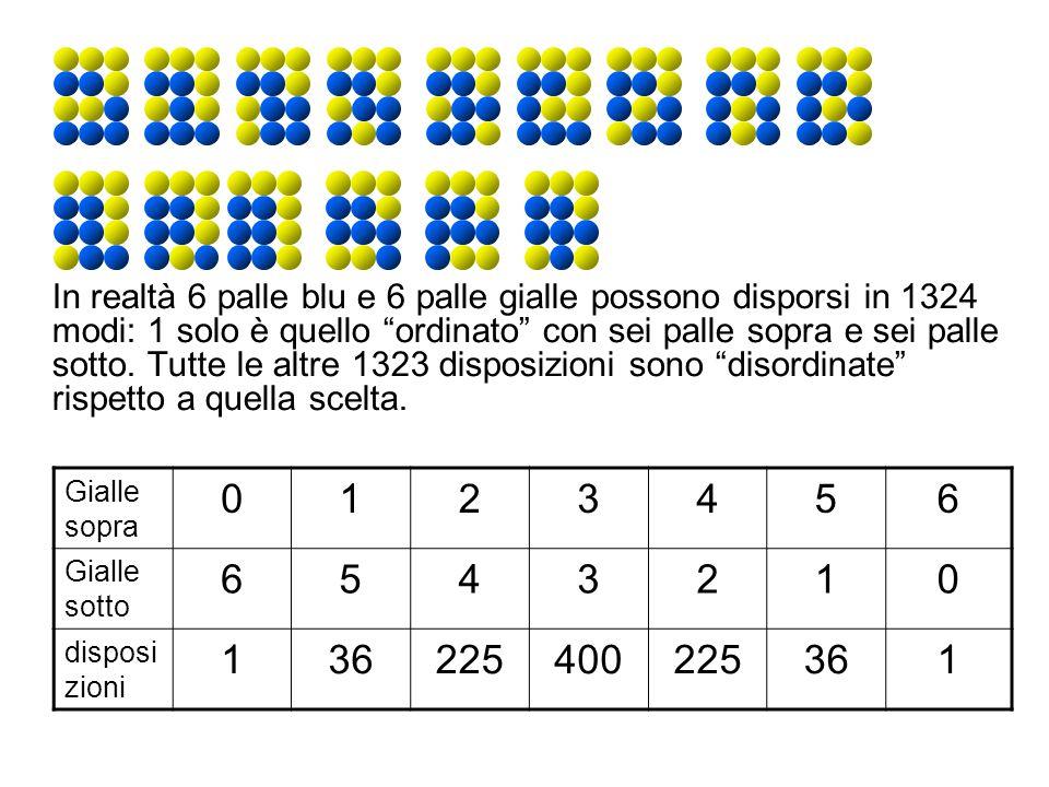 In realtà 6 palle blu e 6 palle gialle possono disporsi in 1324 modi: 1 solo è quello ordinato con sei palle sopra e sei palle sotto.