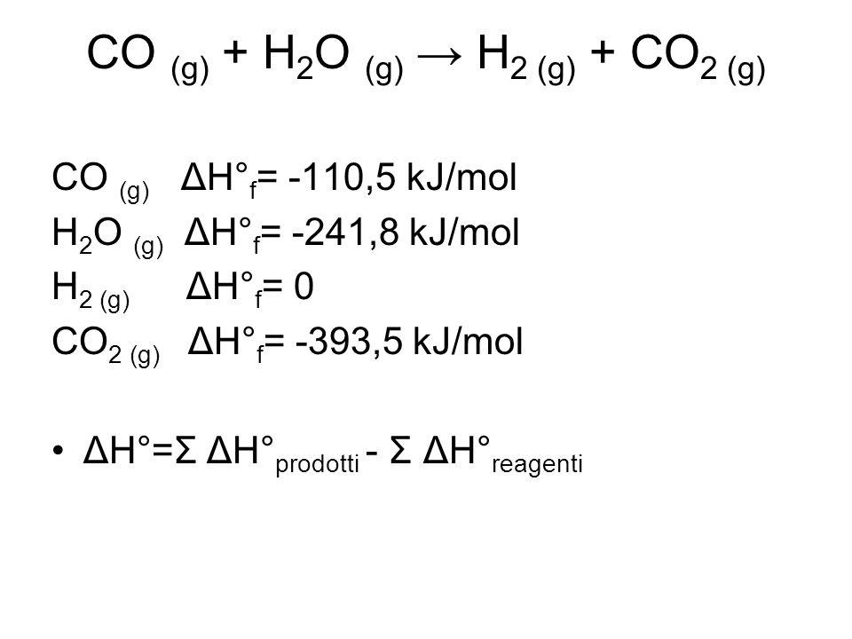 CO (g) ΔH° f = -110,5 kJ/mol H 2 O (g) ΔH° f = -241,8 kJ/mol H 2 (g) ΔH° f = 0 CO 2 (g) ΔH° f = -393,5 kJ/mol ΔH°=Σ ΔH° prodotti - Σ ΔH° reagenti