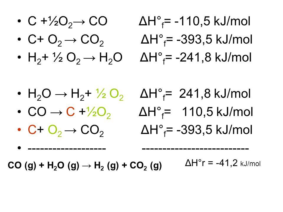 C +½O 2 → CO ΔH° f = -110,5 kJ/mol C+ O 2 → CO 2 ΔH° f = -393,5 kJ/mol H 2 + ½ O 2 → H 2 O ΔH° f = -241,8 kJ/mol H 2 O → H 2 + ½ O 2 ΔH° f = 241,8 kJ/mol CO → C +½O 2 ΔH° f = 110,5 kJ/mol C+ O 2 → CO 2 ΔH° f = -393,5 kJ/mol ------------------- -------------------------- CO (g) + H 2 O (g) → H 2 (g) + CO 2 (g) ΔH°r = -41,2 kJ/mol