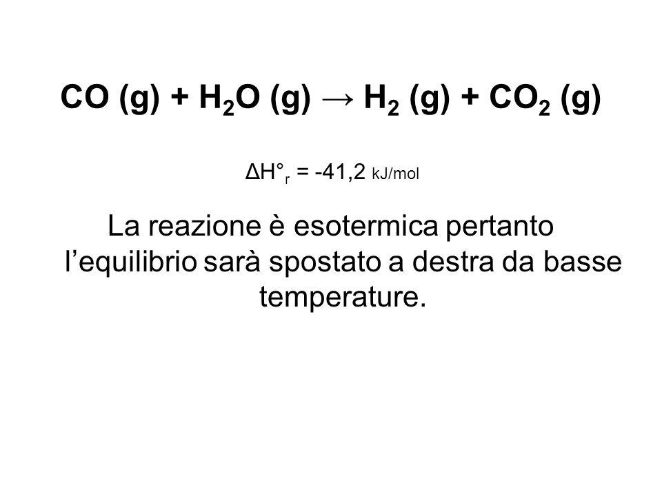 CO (g) + H 2 O (g) → H 2 (g) + CO 2 (g) La reazione è esotermica pertanto l'equilibrio sarà spostato a destra da basse temperature.