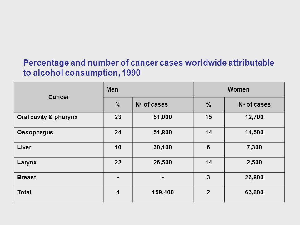 Percentage and number of cancer cases worldwide attributable to alcohol consumption, 1990 Cancer MenWomen %N° of cases% Oral cavity & pharynx2351,0001512,700 Oesophagus2451,8001414,500 Liver1030,10067,300 Larynx2226,500142,500 Breast--326,800 Total4159,400263,800
