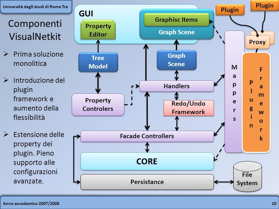 Anno accademico 2007/200810 Università degli studi di Roma Tre GUI Property Editor Graph Scene Graphisc Items Graph Scene Handlers Redo/Undo Framework