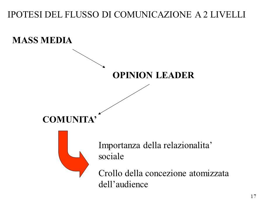 17 IPOTESI DEL FLUSSO DI COMUNICAZIONE A 2 LIVELLI MASS MEDIA OPINION LEADER COMUNITA' Importanza della relazionalita' sociale Crollo della concezione atomizzata dell'audience