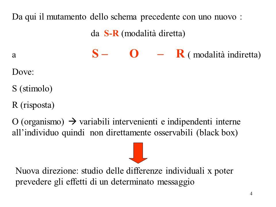 4 Da qui il mutamento dello schema precedente con uno nuovo : da S-R (modalità diretta) a S – O – R ( modalità indiretta) Dove: S (stimolo) R (risposta) O (organismo)  variabili intervenienti e indipendenti interne all'individuo quindi non direttamente osservabili (black box) Nuova direzione: studio delle differenze individuali x poter prevedere gli effetti di un determinato messaggio