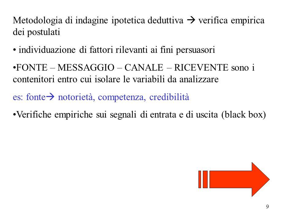 9 Metodologia di indagine ipotetica deduttiva  verifica empirica dei postulati individuazione di fattori rilevanti ai fini persuasori FONTE – MESSAGGIO – CANALE – RICEVENTE sono i contenitori entro cui isolare le variabili da analizzare es: fonte  notorietà, competenza, credibilità Verifiche empiriche sui segnali di entrata e di uscita (black box)