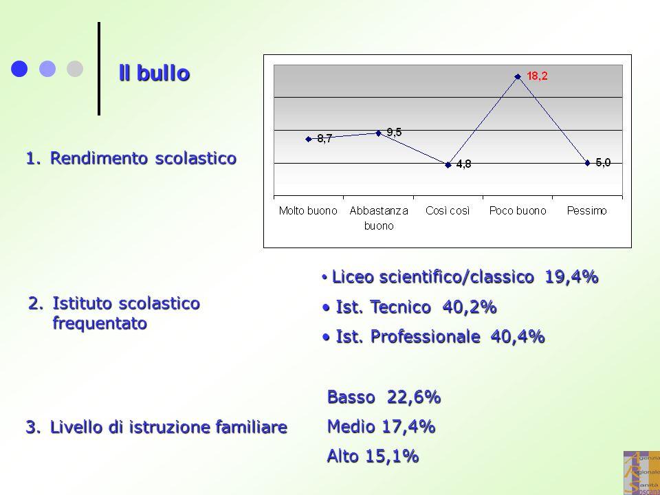 Il bullo 1.Rendimento scolastico 2.Istituto scolastico frequentato Liceo scientifico/classico 19,4% Liceo scientifico/classico 19,4% Ist.