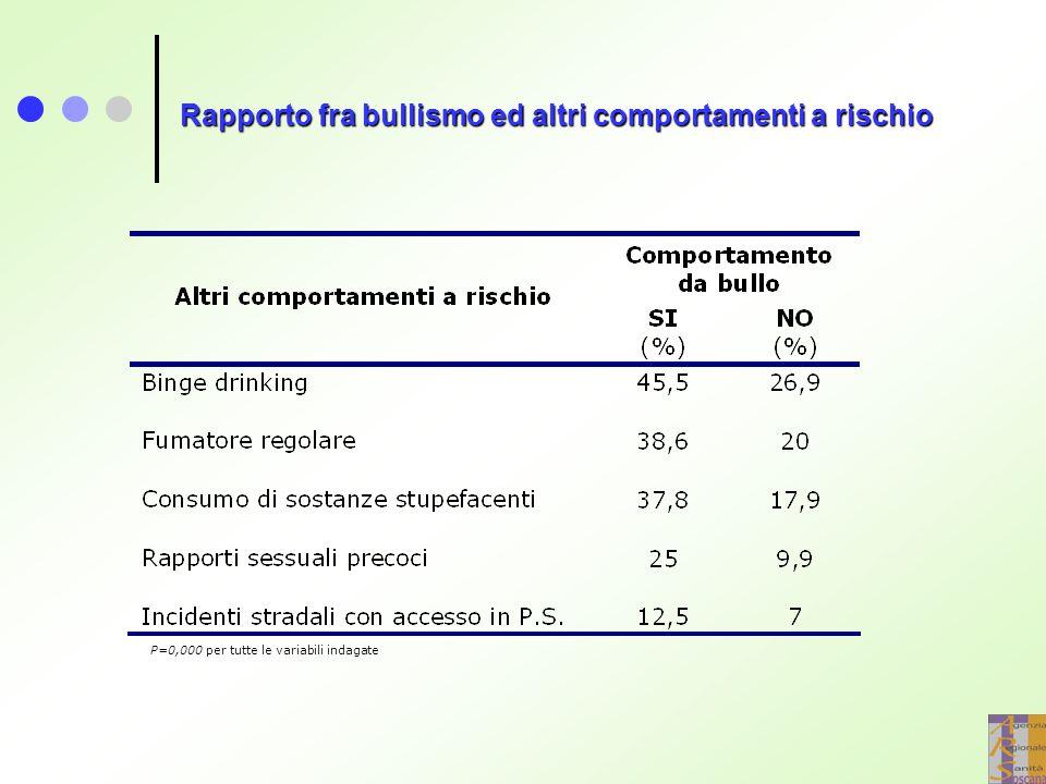 Rapporto fra bullismo ed altri comportamenti a rischio P=0,000 per tutte le variabili indagate