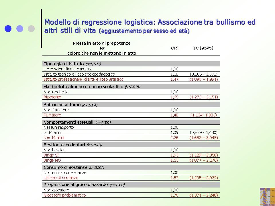 Modello di regressione logistica: Associazione tra bullismo ed altri stili di vita (aggiustamento per sesso ed età)