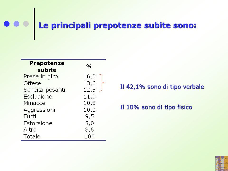 Il 42,1% sono di tipo verbale Il 10% sono di tipo fisico Le principali prepotenze subite sono: