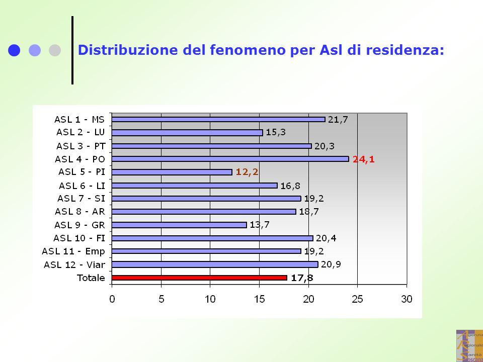 Distribuzione dell'utilizzo del profilattico per Asl di residenza