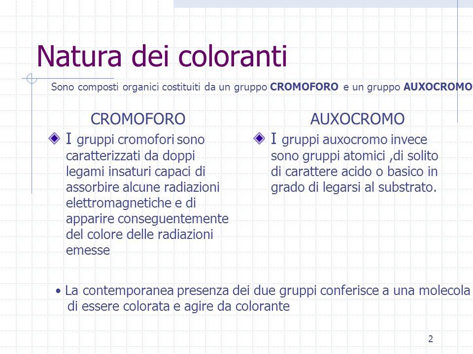 2 Natura dei coloranti I gruppi cromofori sono caratterizzati da doppi legami insaturi capaci di assorbire alcune radiazioni elettromagnetiche e di ap