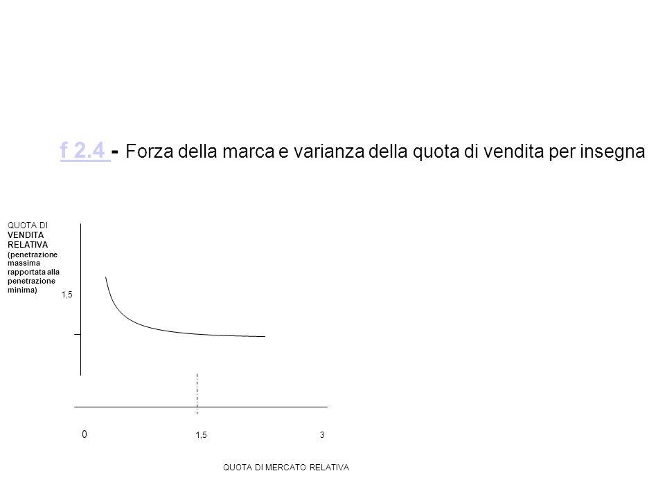 1,5 QUOTA DI VENDITA RELATIVA (penetrazione massima rapportata alla penetrazione minima) QUOTA DI MERCATO RELATIVA 0 1,5 3 f 2.4 - Forza della marca e varianza della quota di vendita per insegna f 2.4